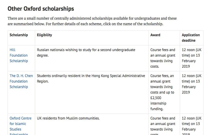 scholarship link building