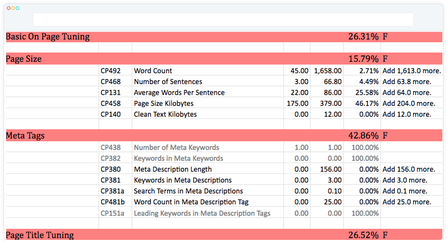 on page optimisation seo process